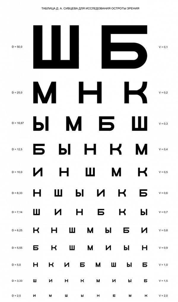 Таблица Розенбаума для проверки зрения