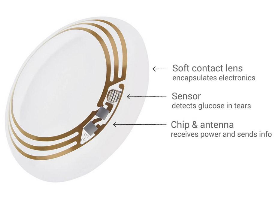 контактные линзы для диабетиков от Google
